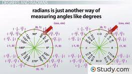 Trigonometric Functions  Homework Help   Videos  amp  Lessons   Study com Study com Practice Problems with Circular Trigonometric Functions
