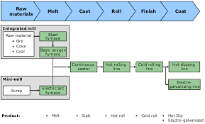riva group to exit hot roll commodity steel production    steel manufacturing flow diagram