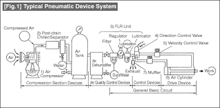 low cost automation tutorial   technical tutorial   misumi fig    typical pneumatic device system
