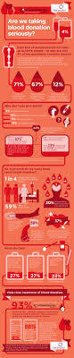 17 best ideas about blood donation blood donation blood donation infogrpahic benenden