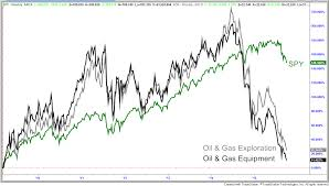 biotech and pharmaceuticals the next boom to go bust economy oil and gas industry versus s p 500 boom bust cycle