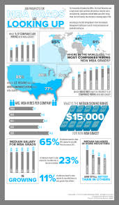 infographic are mba job prospects finally looking up onlinemba infographic hiring outlook for mba grads in 2013
