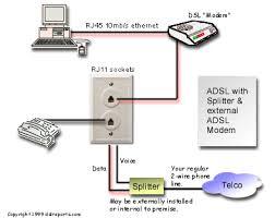 phone jack wiring diagram dsl phone image wiring telephone wiring diagram dsl jodebal com on phone jack wiring diagram dsl