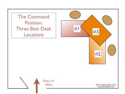 if at all possible place your desk in the command position office command position feng shui basic feng shui office