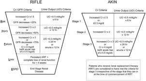 Acute Kidney Injury  New Concepts in Definition  Diagnosis     The New England Journal of Medicine