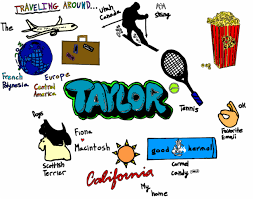 personal mind maps   taylor silveiras digital portfolio the whole purpose of this project was to build and grow skills such as how mind mapping works organization of personal journey amp professional skills