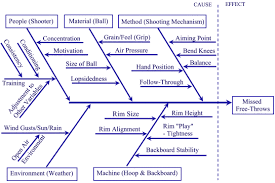 fishbone diagram tutorialunaffinitized topics  the usefulness of a fishbone diagram