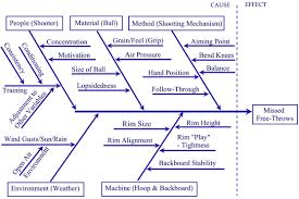 fishbone diagram tutorialunaffinitized topics  the usefulness of a fishbone diagram
