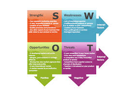 swot analysis swot matrix template swot analysis matrix swot analysis block