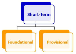 types of goals   lifetime  short term  long termshort term goals