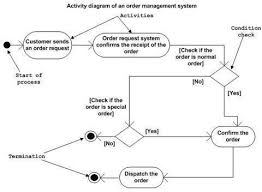 uml   activity diagramsuml activity diagram