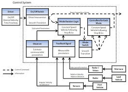 best photos of control flow diagram   change control process flow    cruise control system diagram