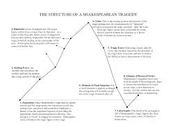 the form of a tragedy mr dwyer elements of shakespeare s tragedies