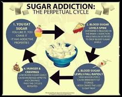 Image result for effect of sugar