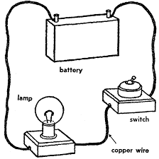image electric circuit gif amazing science wiki fandom on simple electrical circuit diagram maker