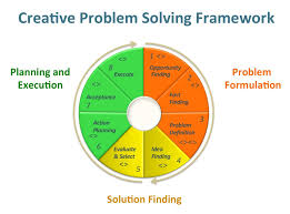 creative problem solving process lenbrzozowski creative problem solving framework