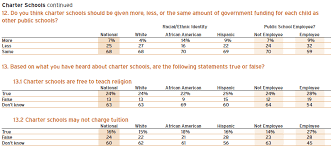 what americans think about their schools   education next  though americans appear cautiously supportive of charter schools most are confused about them for example when asked whether charter schools are free to