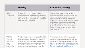 the difference between tutoring and academic coaching