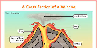 Diagram Of Volcano Ks   amp  Volcanoes Homework Help Ks  And Ks
