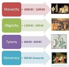 types of government in ancient greece  essay   ms types of government in ancient greece  essay