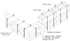 straw bale external pinning   Natural Building BlogExternal pinning of straw bales on earthbag foundation  click to enlarge