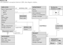 database week uml diagrams have space for operations which in the world of databases we    re not much concerned about  the big boxes are for entities  relationships have