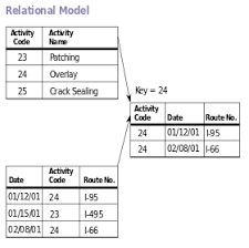 relational model   wikipediadiagram of an example database according to the relational model