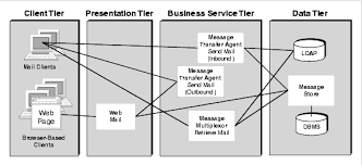 chapter  java enterprise system architecturediagram showing messaging server components distributed among the four logical tiers