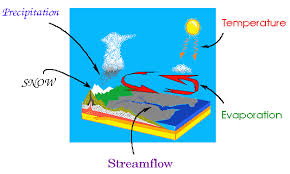 description of hydrologic cyclethe hydrologic cycle