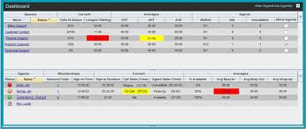 Call Center Supervisor - View Real-Time Statistics - DSCI Support Dashboard-Supervisor