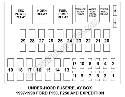 under hood fuse box fuse and relay diagram (1997 1998 f150, f250 98 F150 Fuse Box Layout under hood fuse and relay box diagram (1997 1998 f150, f250, expedition 98 f150 fuse box diagram