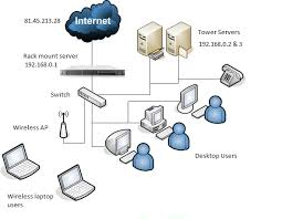 rock network solutions  net auditsample network diagram produced