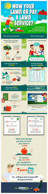 best ideas about lawn mowing business lawn care mow your lawn or pay a guy infographic