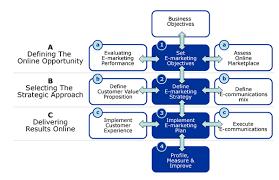 digital strategy » branchcommunicationsdigital strategy diagram