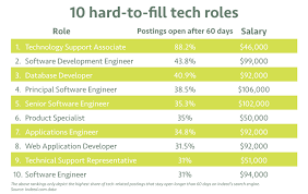 the hardest jobs to fill other places tech talent wants to go san jose san francisco and seattle be on the look out for job postings and caffeine fueled coders