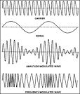Images & Illustrations of carrier wave