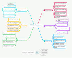 ethos of building a collaborative team environment dominic cushnan ethos of building a collaborative team environment