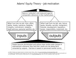 bradpetehoops  equity theory j s adams 1963