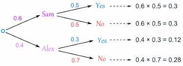probability tree diagramstree diagram ex