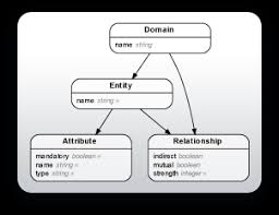 rails erd   entity relationship diagrams for railsentity relationship diagram for rails