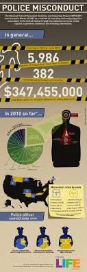 police brutality statistics cop block