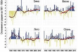 2.3. Оценка состояния и загрязнения атмосферного воздуха