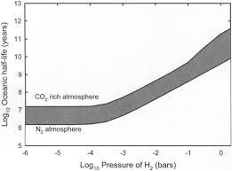 Rethinking Early Earth Phosphorus Geochemistry
