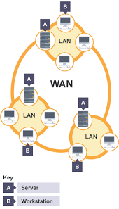 bbc bitesize   ks computer science   introduction to networks    wan network diagram
