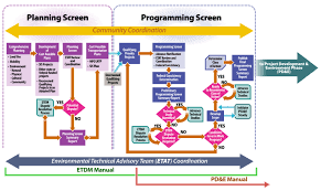 fdot   emo   pd amp e manualetdm process diagram