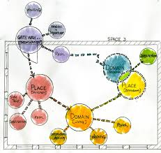 best images of interior design circulation diagram   bubble    bubble diagrams interior design