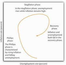 inflation and unemployment figure 16 5 inflation unemployment phases