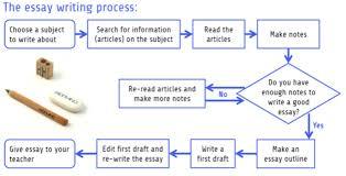 essay on the writing process  wwwgxartorg flowchart the essay writing process jpgessay on the writing process pin the writing process steps on