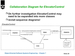 sequence and collaboration diagrams       collaboration diagram