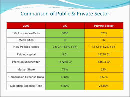 Image result for Evaluation of Investment Performance of Private Life Insurance Industry